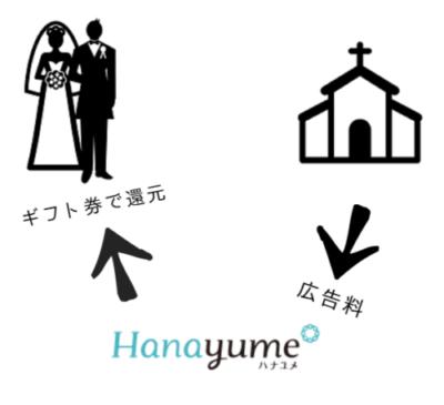 ハナユメが結婚式場から貰う広告料を、キャンペーンで新郎新婦に還元しているイメージ
