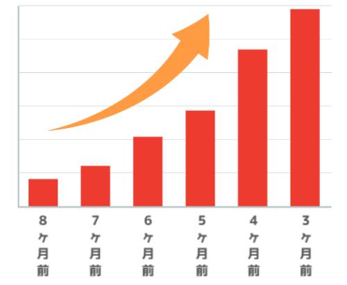挙式までの期間が短くなるにつれて割引額が上がっていくイメージ