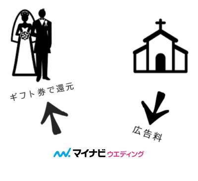 マイナビウエディングが結婚式場から貰う広告料を、キャンペーンで新郎新婦に還元しているイメージ