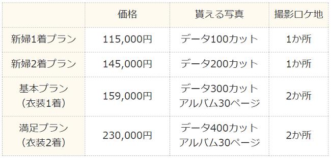 ハナユメフォト京都の料金プラン一覧表