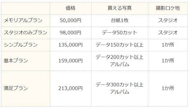 ハナユメフォト関東の料金プラン一覧表