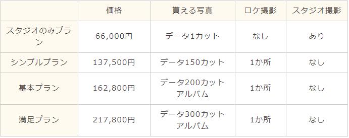 ハナユメフォト東海の料金プラン一覧表