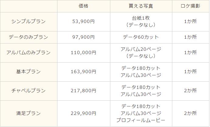 ハナユメフォト沖縄の料金プラン一覧表
