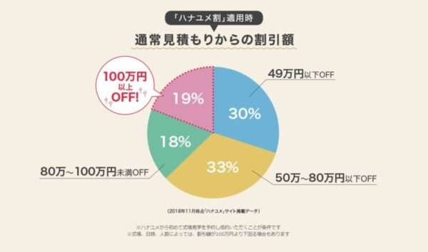 ハナユメ割を適用した時の割引額の割合を表した円グラフ