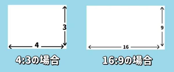 式場スクリーンのアスペクト「4:3」と「16:9」の比イメージ
